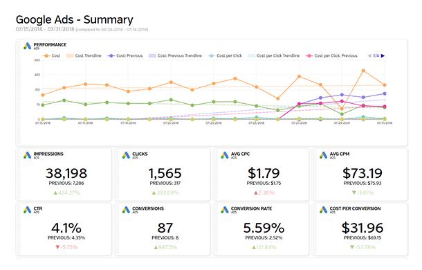 Google Ads - Summary