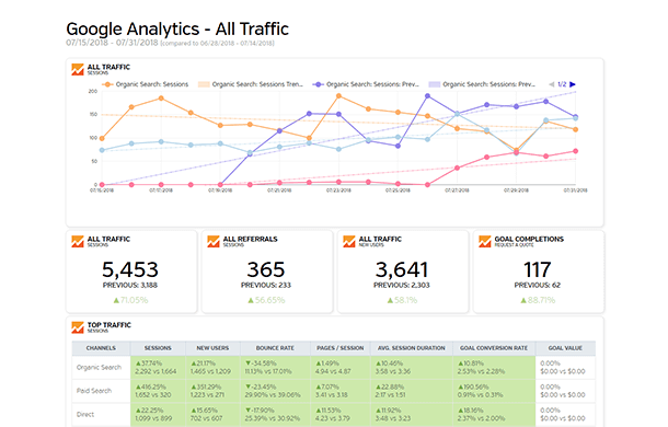 Google Analytics - All Traffic