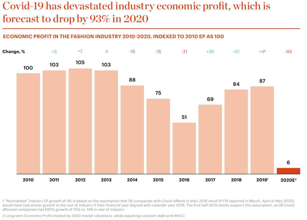 fashion-industry-stats-2020