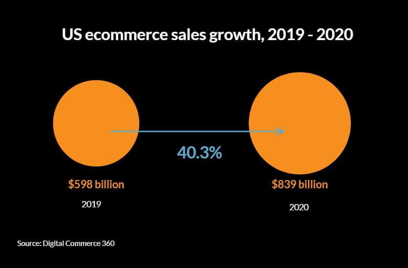 US e-commerce sales for 2020