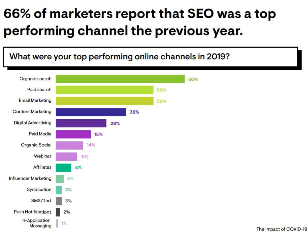 SEO as the top performing channel for 2019